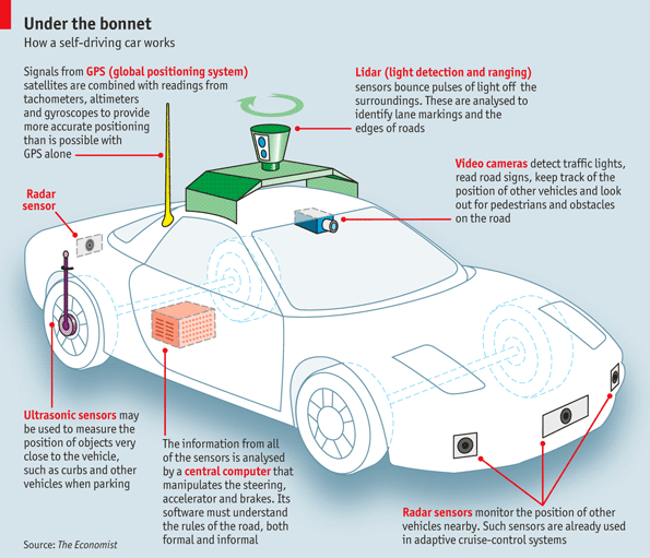 self driving cars sensors