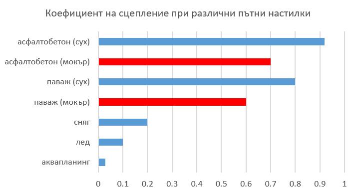 коефициент на сцепление при различни пътни настилки